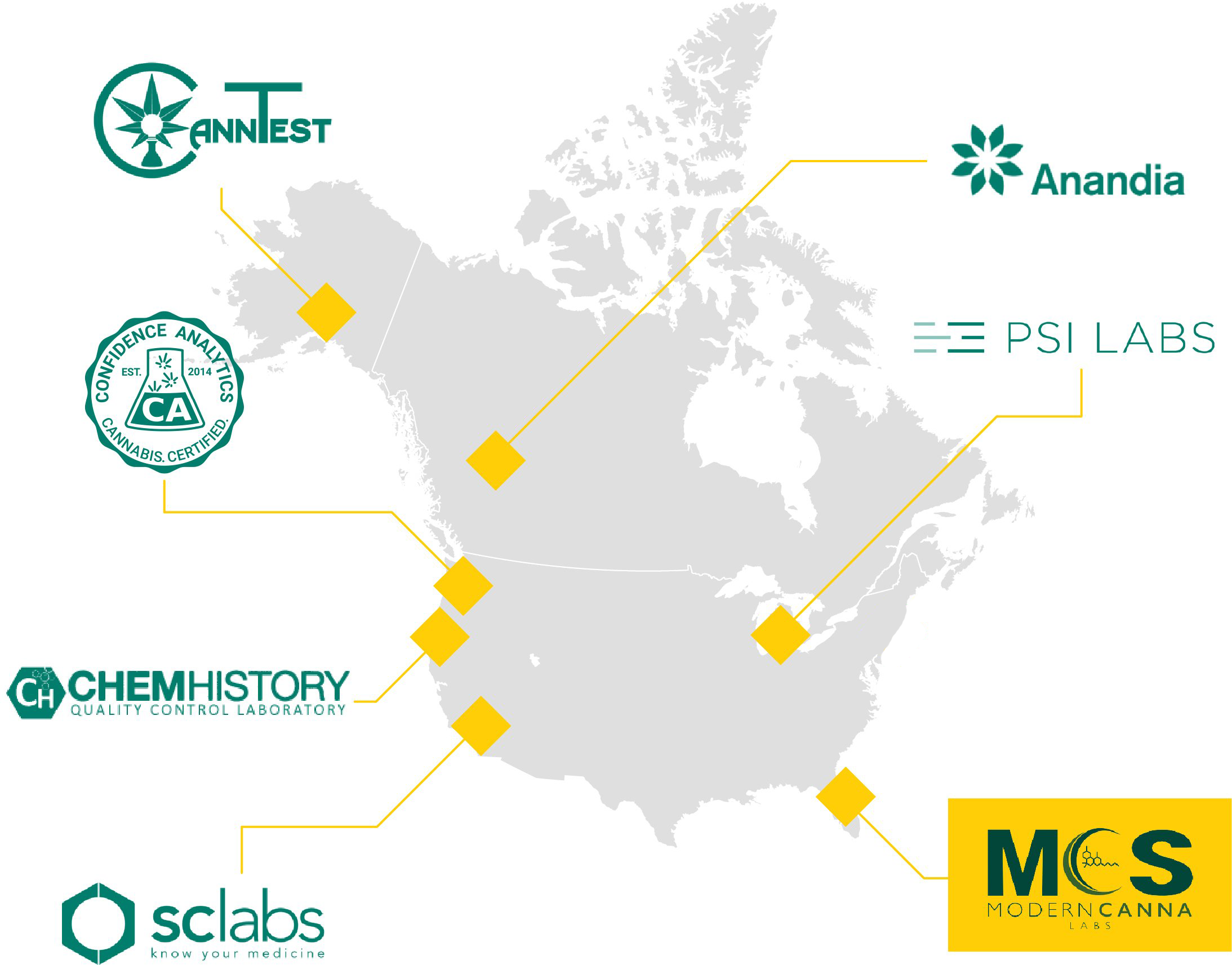 Labs Page Map